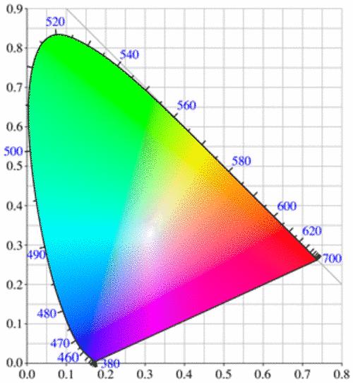 Диаграмма цветности DIN 5033