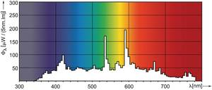 Спектр Металлогалогенной лампы MHN-TD