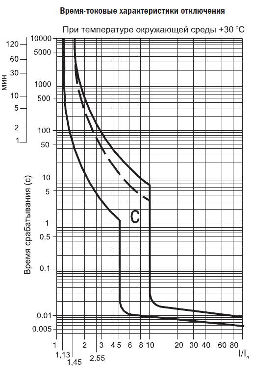 Кривая отключения С