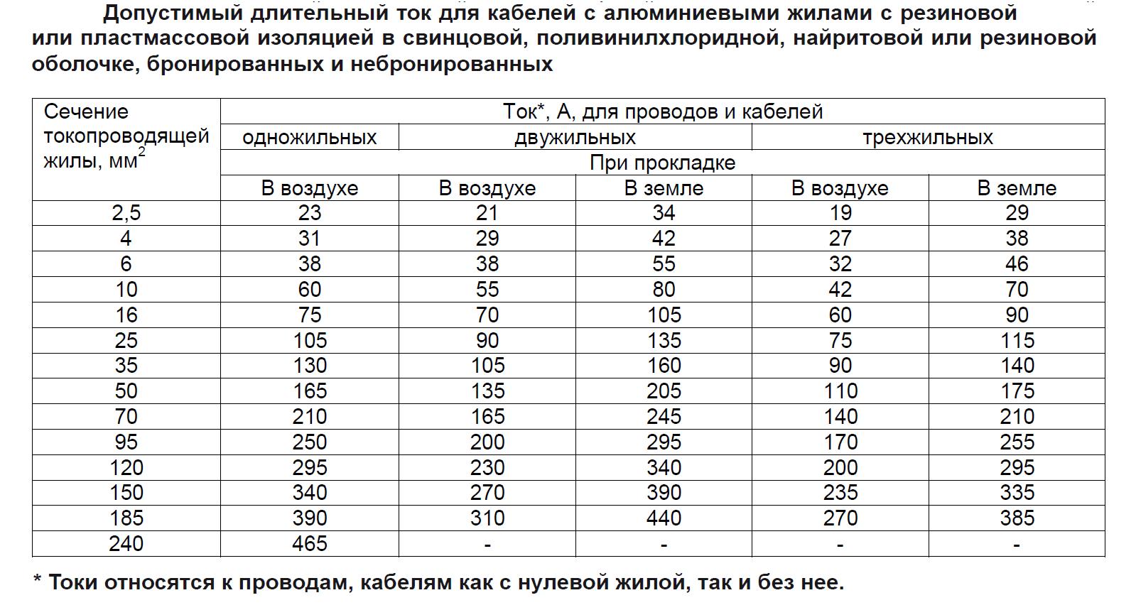 Таблица выбора сечения аллюминиевого кабеля