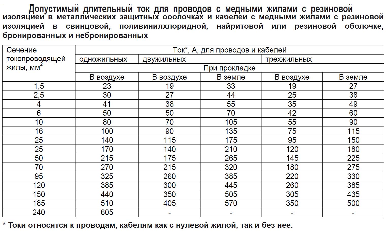 Таблица выбора сечения кабеля